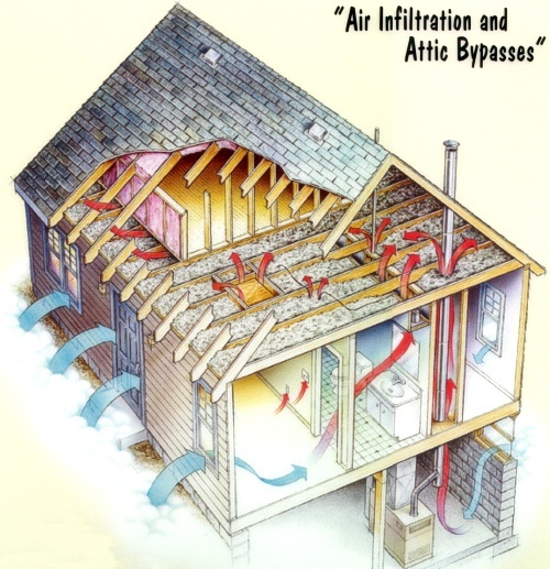 Air Infiltration and Attic Bypasses Diagram