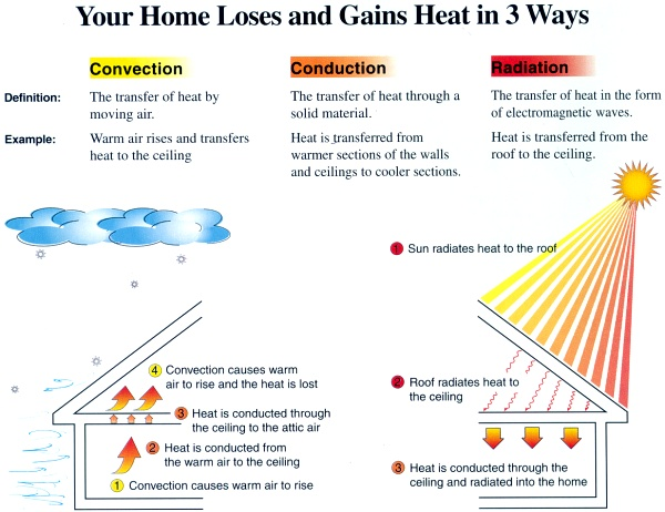 Your Home Loses and Gains Heat in 3 Ways