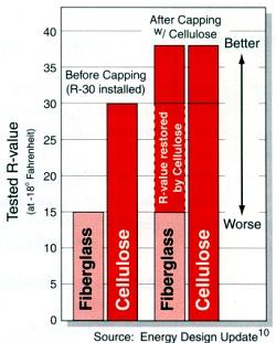 Attic insulation and ceiling insulation using cellulose for 6 fiberglass insulation r value