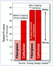 Cellulose helps restore the R-value of fiberglass ~ Click for larger image