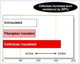Cellulose Insulation Increases Burn Resistance By 50% ~ Click for larger image