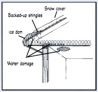 Figure 2 - The ice build-up can back up under the shingles damaging them, and allowing water to leak down to the ceilings and walls below.
