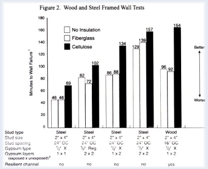 Wood and Steel Framed Wall Tests ~ Click for larger image