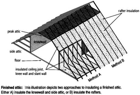 Expansion Attics in Story-and-a-Half Homes Diagram. Houle Insulation ...  sc 1 st  Houle Insulation Houle Insulation Inc. houleinsulation.com ... & Houle Insulation Houle Insulation Inc. houleinsulation.com ...