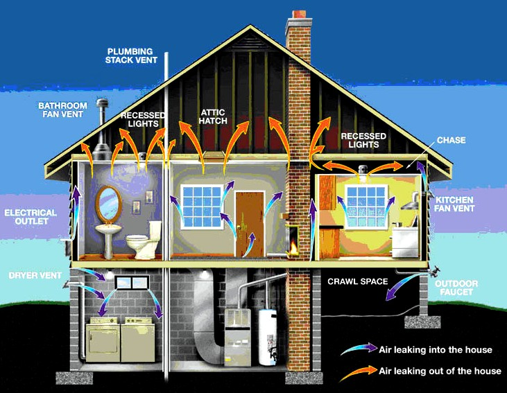 Houle insulation inc for Which heating system is best for a house