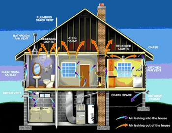 There are many areas in a house (as well as a building) that are susceptible to heat loss and air infiltration (air leaks). Click on the diagram above to view these common areas, and the direction of heat flow.