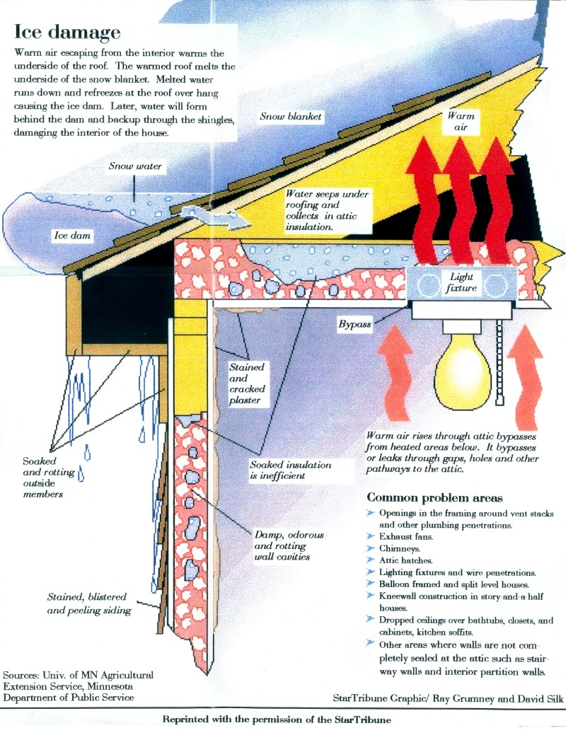 Perfect Ice Dams Fact Sheet